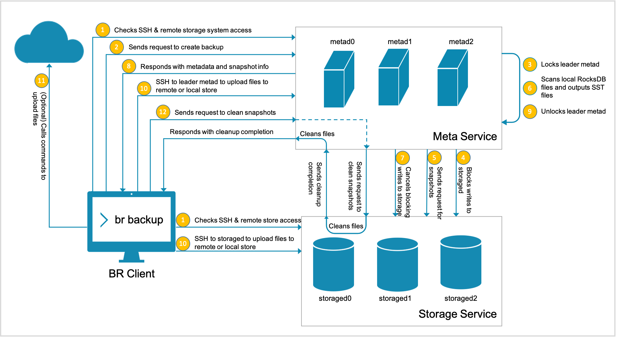 The figure shows the backup procedure